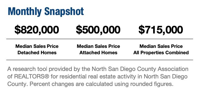 Latest Housing Market Report!
