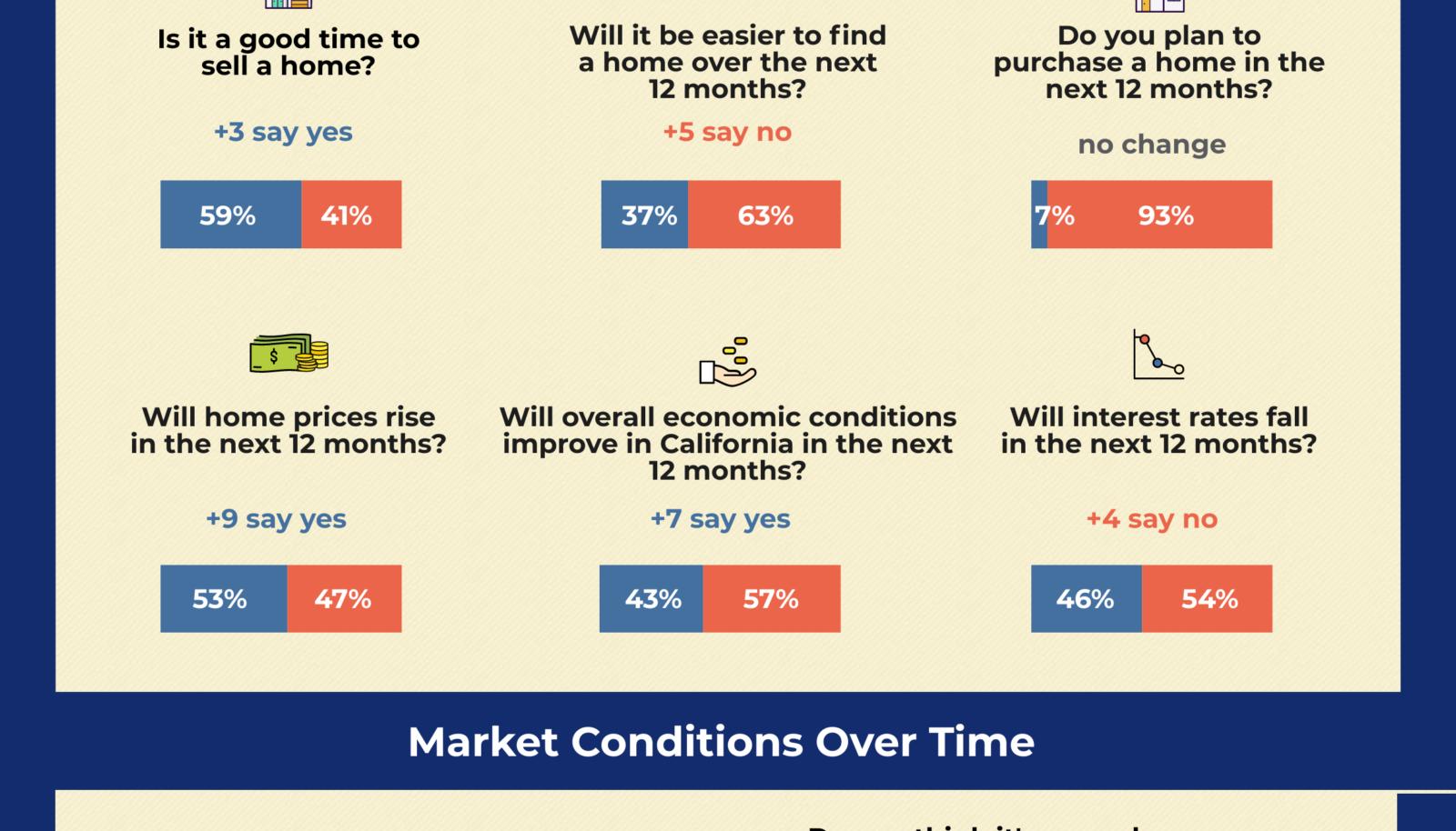 November 2020 Housing Sentiment Index