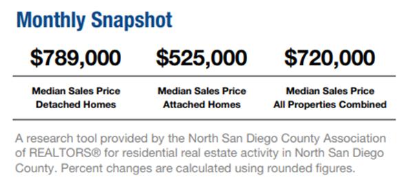 San Diego's HomeDex Report for November