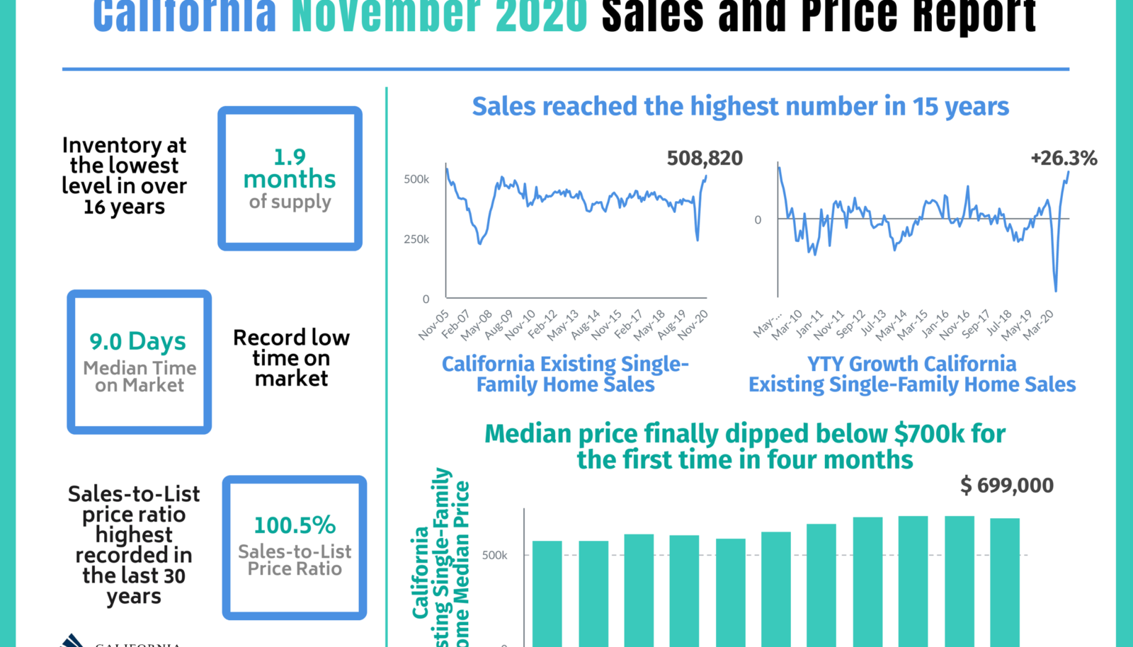 November's Sales and Price Report for 2020